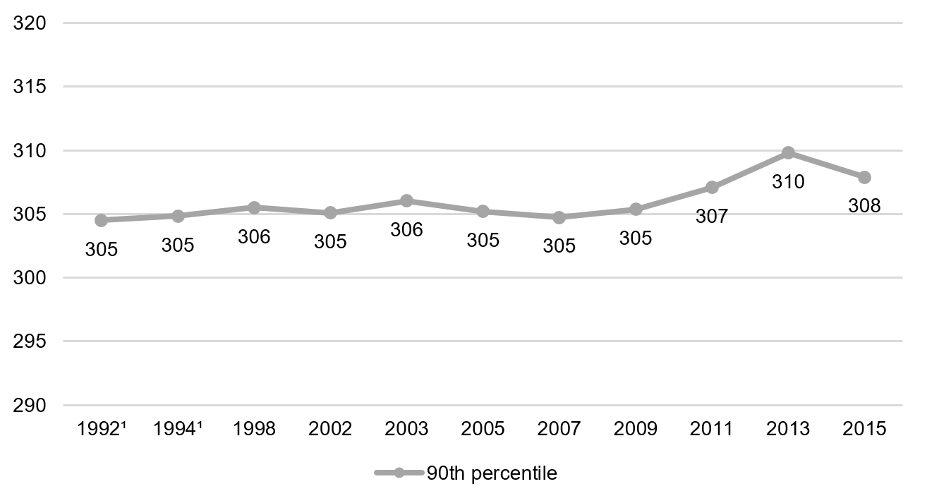 Eighth grade reading, 90th percentile, 1992–2015