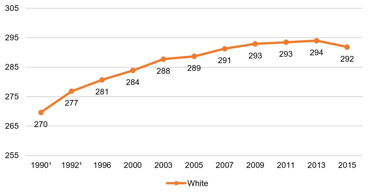 Eighth grade math, white students, 1990–2015
