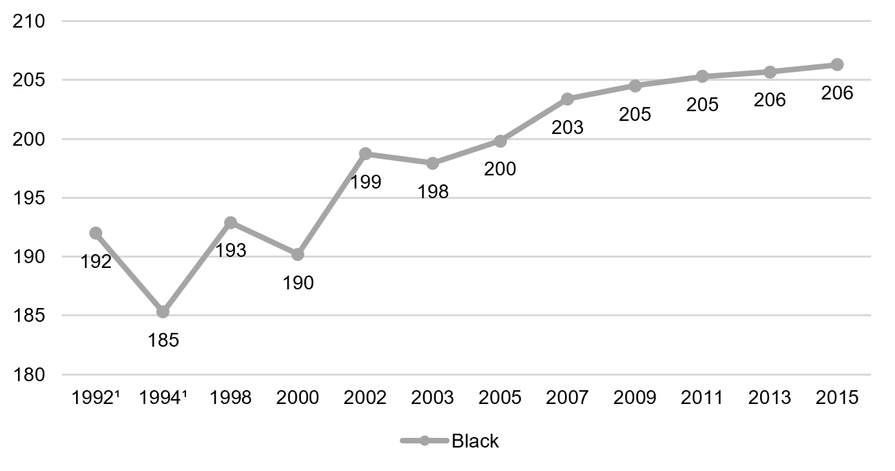 Fouth Grade Reading, black students, 1992-2015