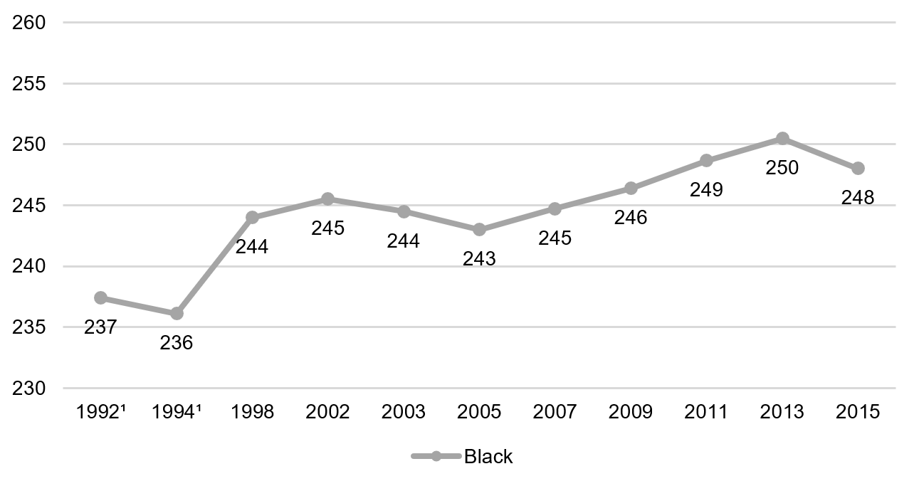 Eighth grade reading, black students, 1992–2015