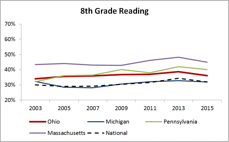 8th grd reading trend