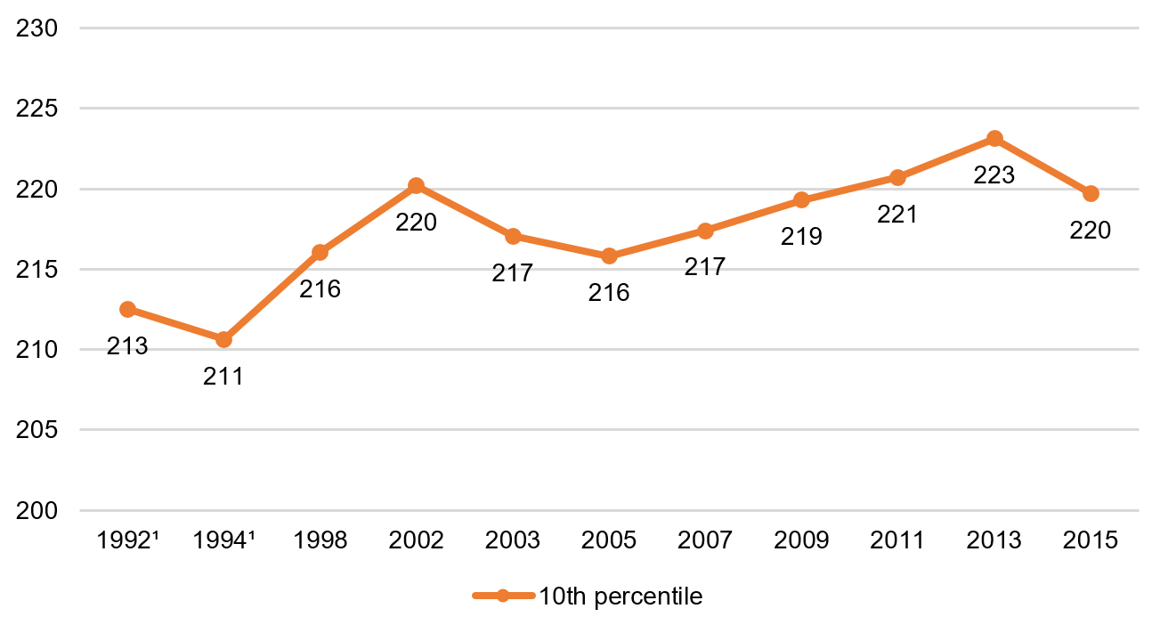 Eighth grade reading, 10th percentile, 1992–2015