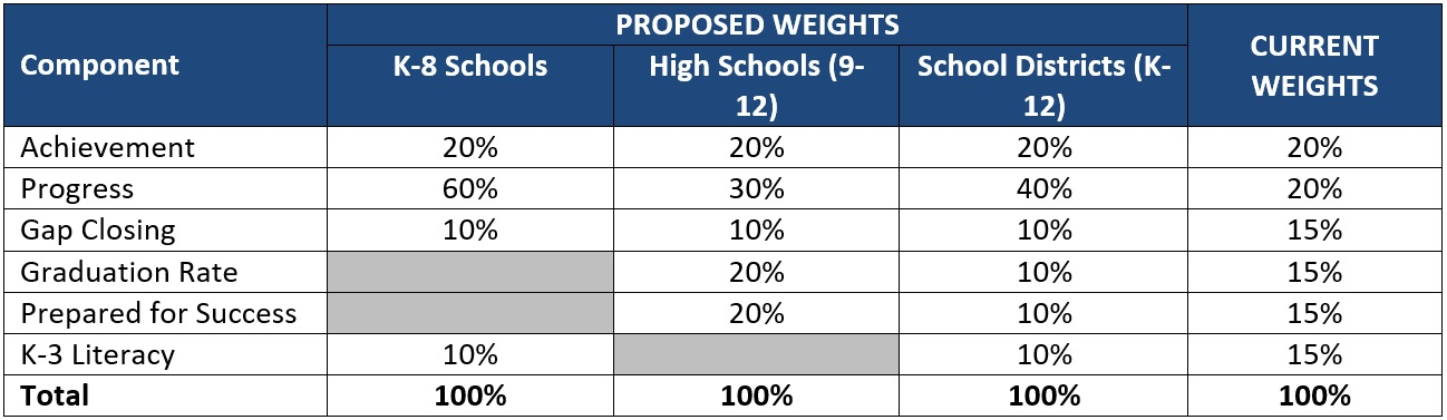 Proposed Weights