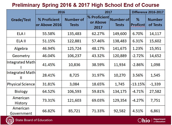 Don't rush to judgment on test scores | The Thomas B