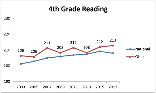 NAEP subgroups chart 1 low income 4th reading