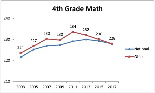 NAEP subgroups chart 2 low income 4th math
