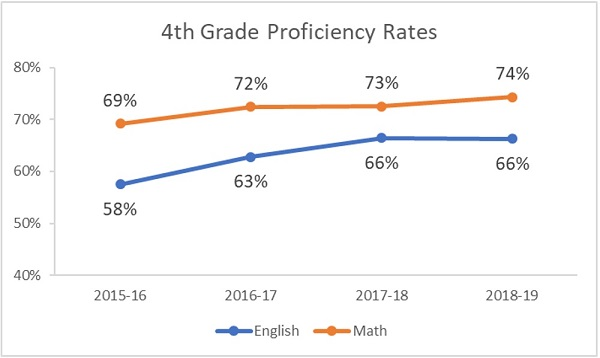 4th grade proficiency