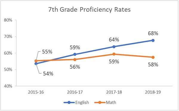 7th grade proficiency